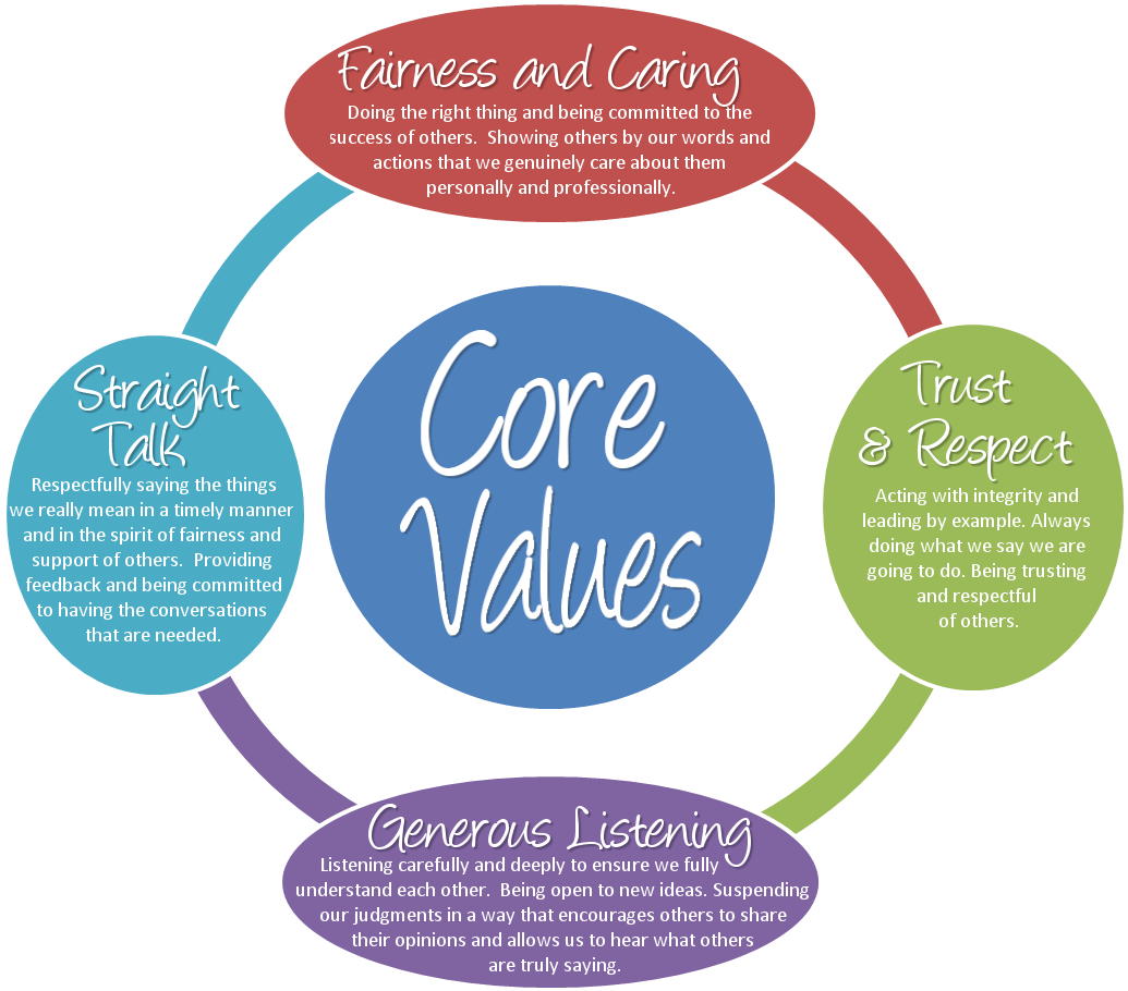 Emco Core Values