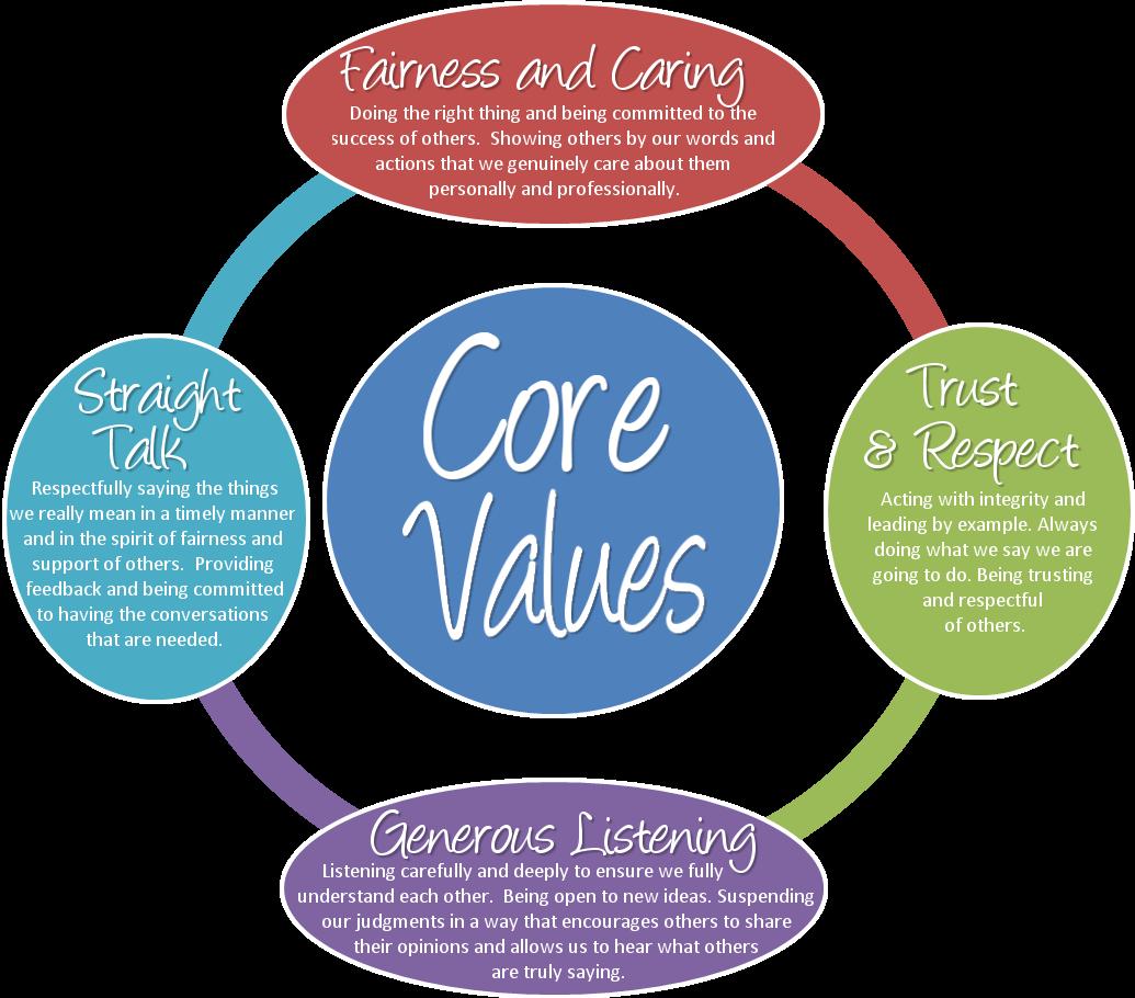 Emco Core Values